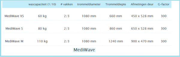 MediWave tabel