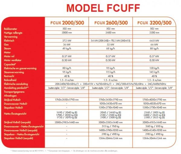 MANGEL UNIMAC FCUFF FCUX TABEL