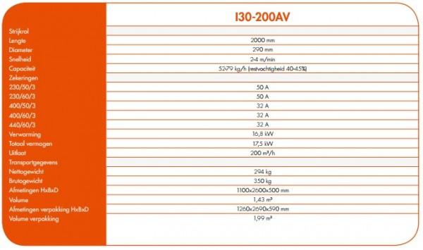 mangel i30-200AV tabel